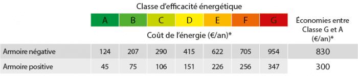 Classe d'efficacité énergétique